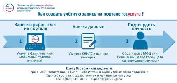 Схема регистрации на портале «Госуслуги»